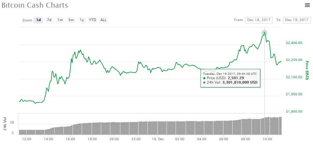 bitcoin-cash-prijs-dec19