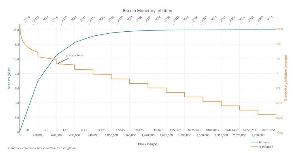 bitcoin-mining-deflatie